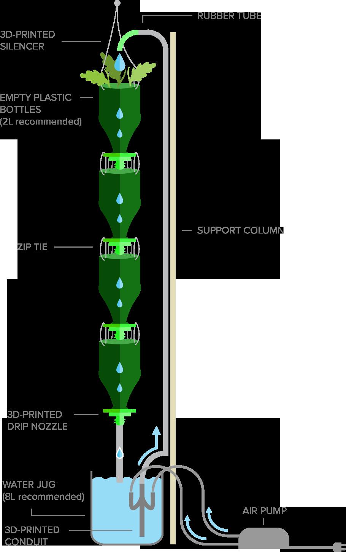 3Dponics scheme