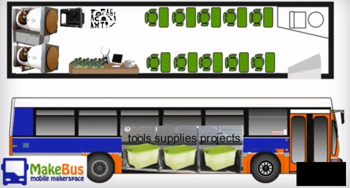 The MakeBus schematics